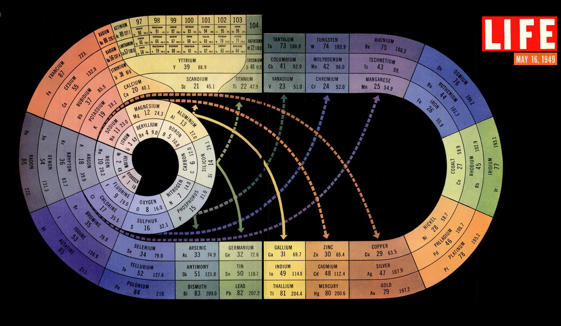 caption from life magazine where this periodic table was placed the irregular spiral above is a systematic arrangement of the 92 natural elements